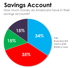 average american savings account large 300x282 - 5 Steps to Save More Money & Build Your Savings Account