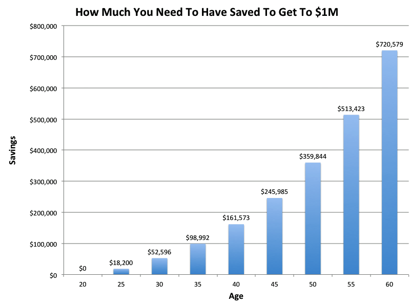 want to retire with 1 million heres how much you should already have saved - Millennials Are Missing Out on The Stock Market