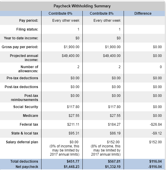 0 to 8 Paycheck Summary - How To Take Advantage of Your 401(k) Right Now