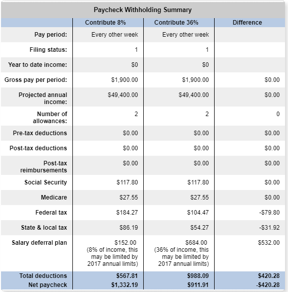 8 to 36 Paycheck Summary - How To Take Advantage of Your 401(k) Right Now
